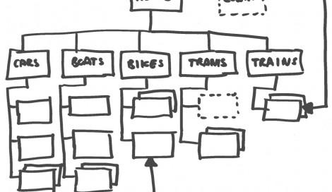 Imagen de ¿Cómo pasamos de contenidos sin forma a mapas de navegación?