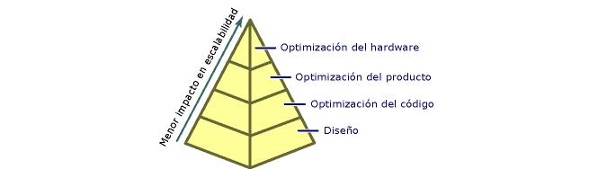 factores de la escalabilidad web