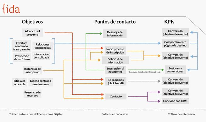 metodología POF