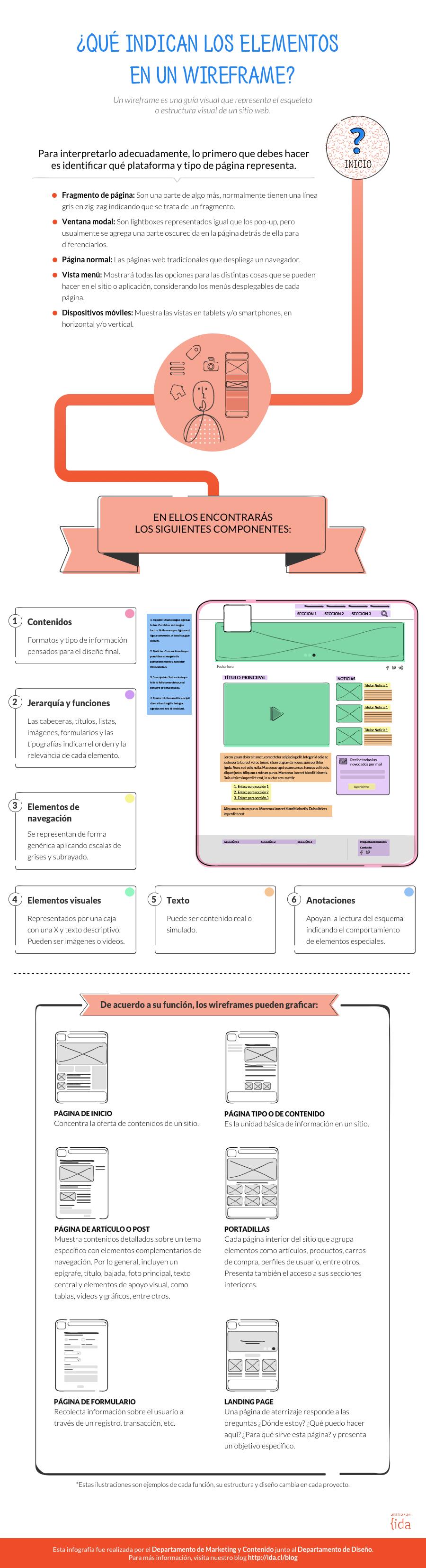 infografía sobre wireframes