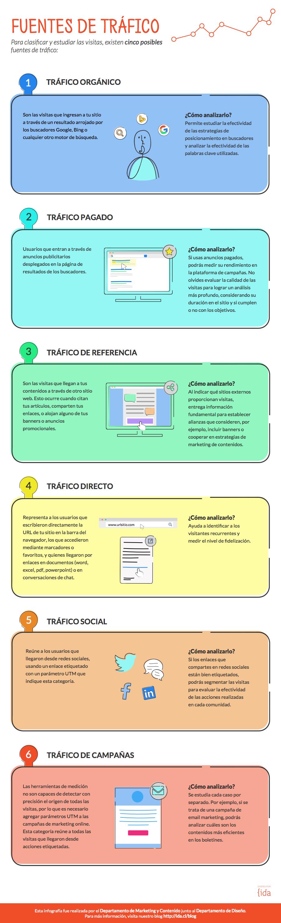 infografía fuentes de tráfico