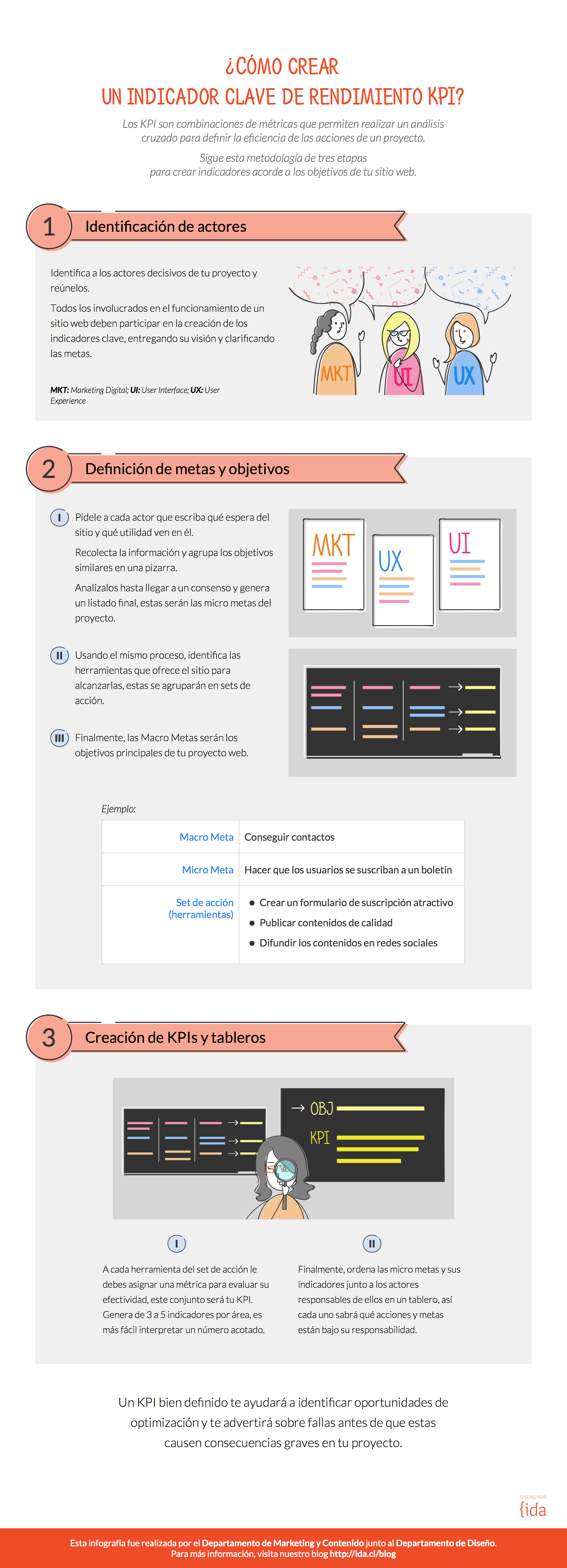 infografía sobre KPI