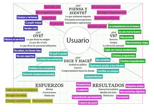 mapa de emociones para el diseño de servicios