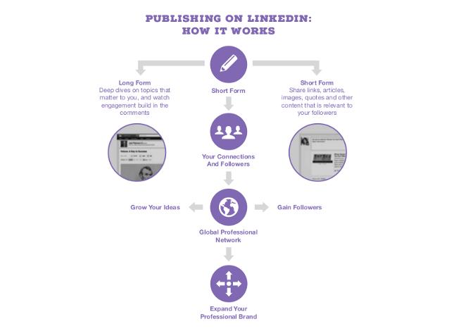 Marketing de contenidos en LinkedIn