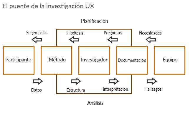 Puente de la investigación UX