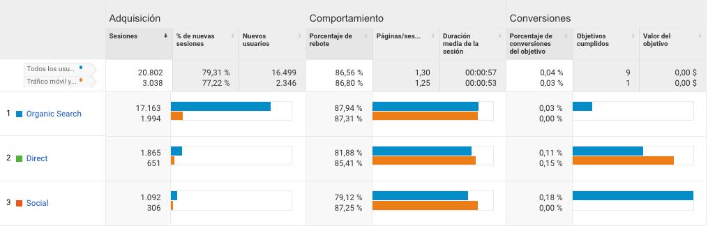 conversiones en Google Analytics