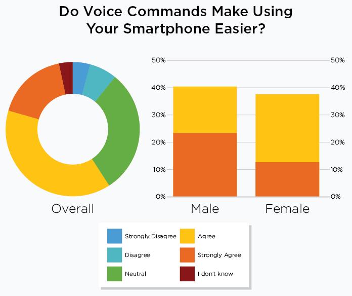 Gráfico de respuestas la pregunta ¿Los comandos por voz hacen más fácil el uso de un smartphone?