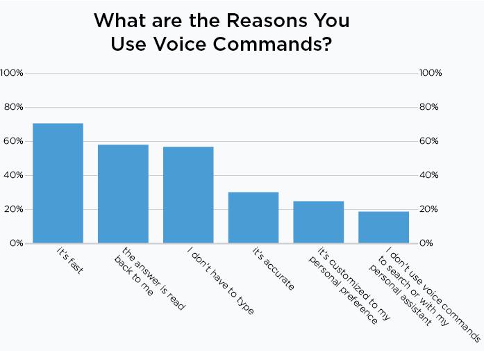 Gráfico sobre las razones por las que los usuarios usan comandos de voz