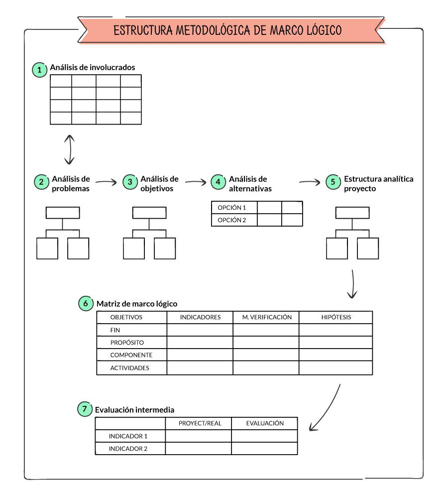 Metodología De Marco Lógico Para La Gestión De Proyectos