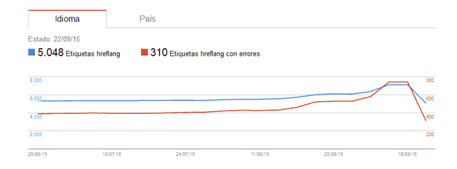 Segmentación internacional en Search Console