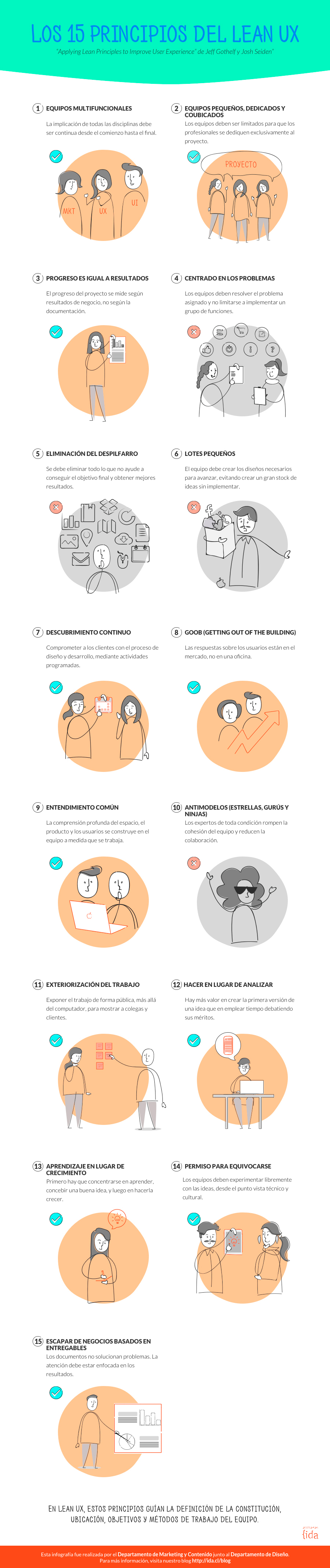 Infografía sobre los principios del lean ux