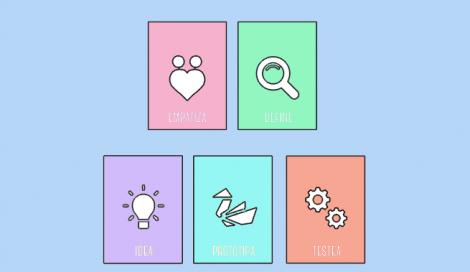 Imagen de ¿Qué es el Design Thinking?