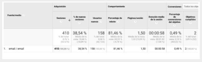 Análisis de métricas desde el panel de Google Analytics