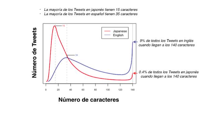 Curva de evolución de Twitter y publicaciones en inglés y japonés