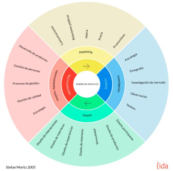 Vista de la rueda sobre diseño de servicios basada en el texto de Stefan Moritz