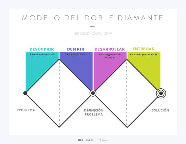 Modelo de Doble Diamante Heyhelloestudio.com