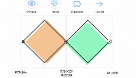 Imagen de Herramientas y técnicas del diseño orientado a los servicios