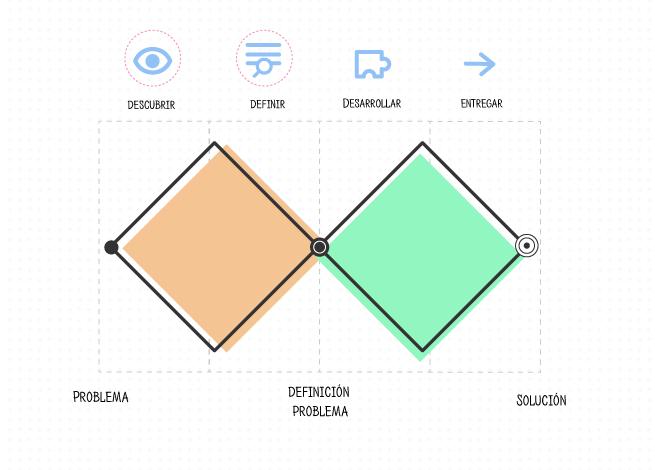 Herramientas diseño de servicios