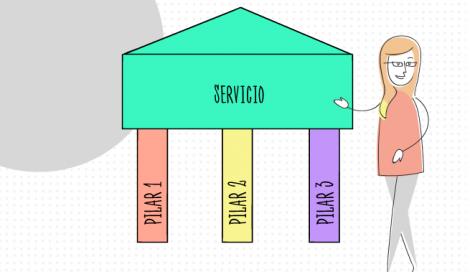 Imagen de Definiciones de los pilares estratégicos de un servicio