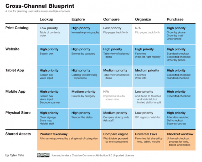 cross-channel blueprint variables