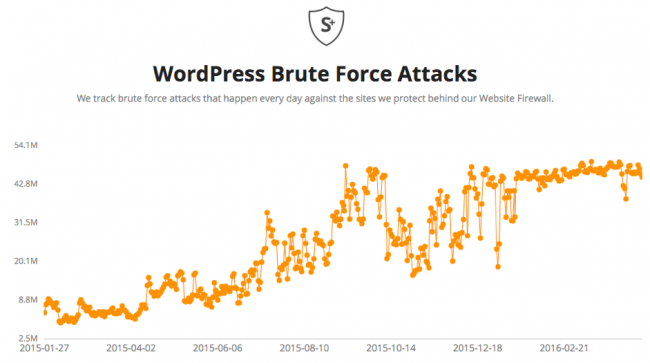 wordpress fuerza bruta