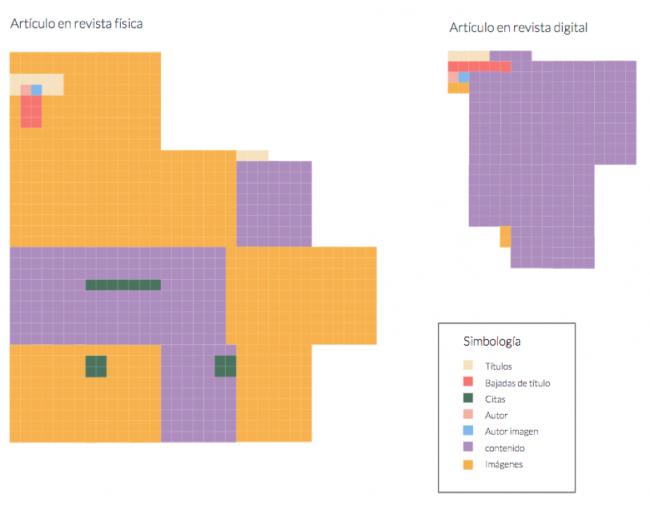 Visualización comparativa de la estructura de la revista comparada con el sitio web.