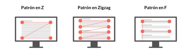 Representación de patrones de lectura para escaneo