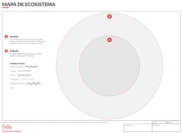 Mapa de ecosistemas utilizado en los talleres de co-creación