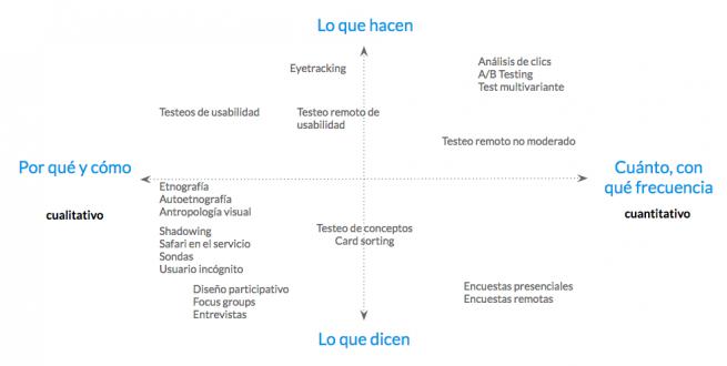 Mapa de herramientas de investigación para el diseño
