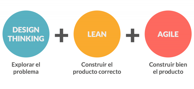 Diferencias entre Design Thinking, Lean, Agile
