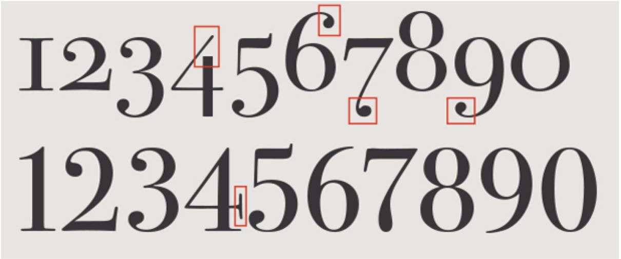 Numeros en dos formatos tipográficos diferentes.