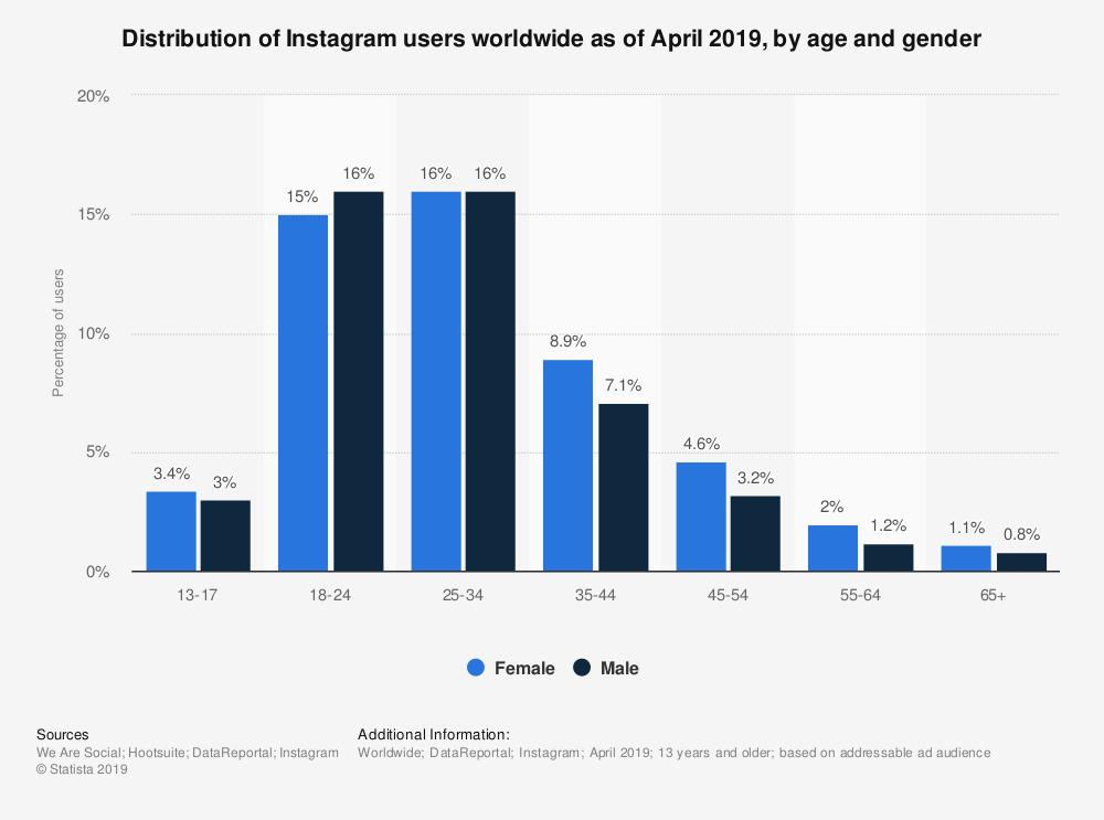 Datos por edad y género, respecto a los usuarios de Instagram durante el 2019.