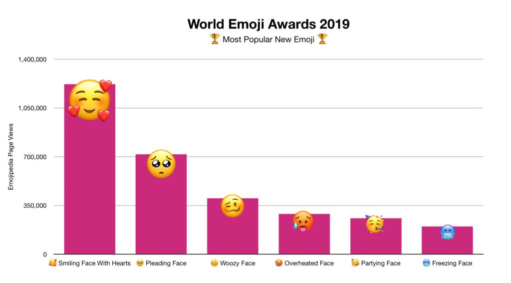 Tabla de los emojis más populares en su uso durante el año 2019. 2019.
