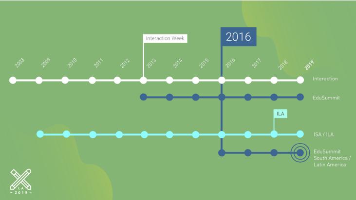 Línea de tiempo del Education Summit desde 2016.