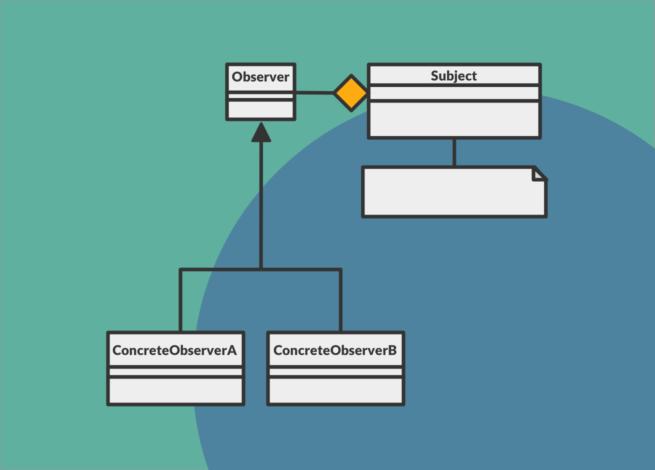 En Blog IDA un diagrama representa el flujo de un patrón observador en el desarrollo de softwares
