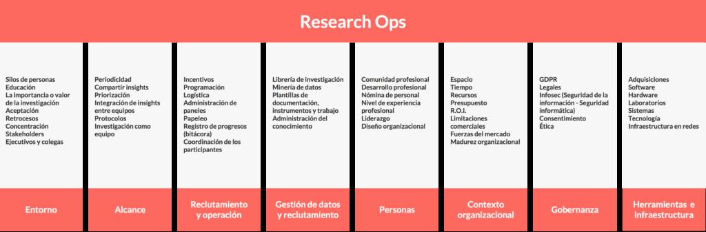 Pilares y elementos del Research Ops en Blog IDA.