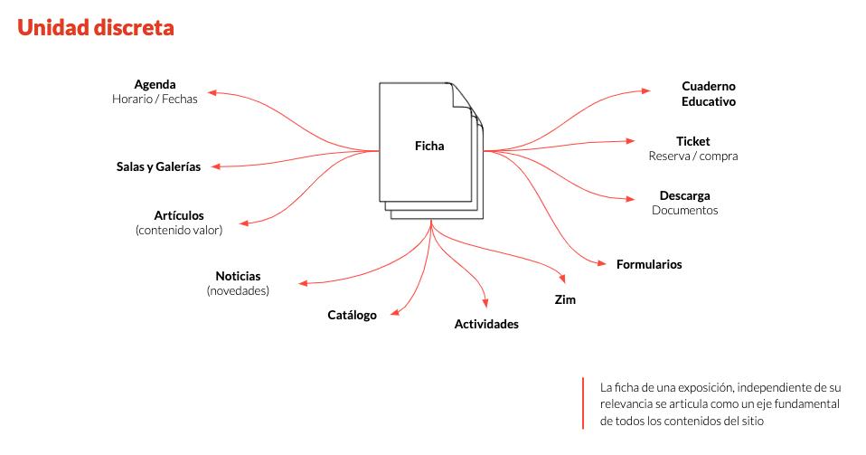 Diagrama para ejemplificar qué es una unidad discreta aplicado a la Arquitectura de la Información
