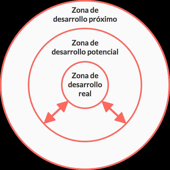 El gráfico es una serie de círculos concéntricos que muestran las diferentes zonas de desarrollo cognitivo de las personas según el entorno y los sujetos que lo rodean.