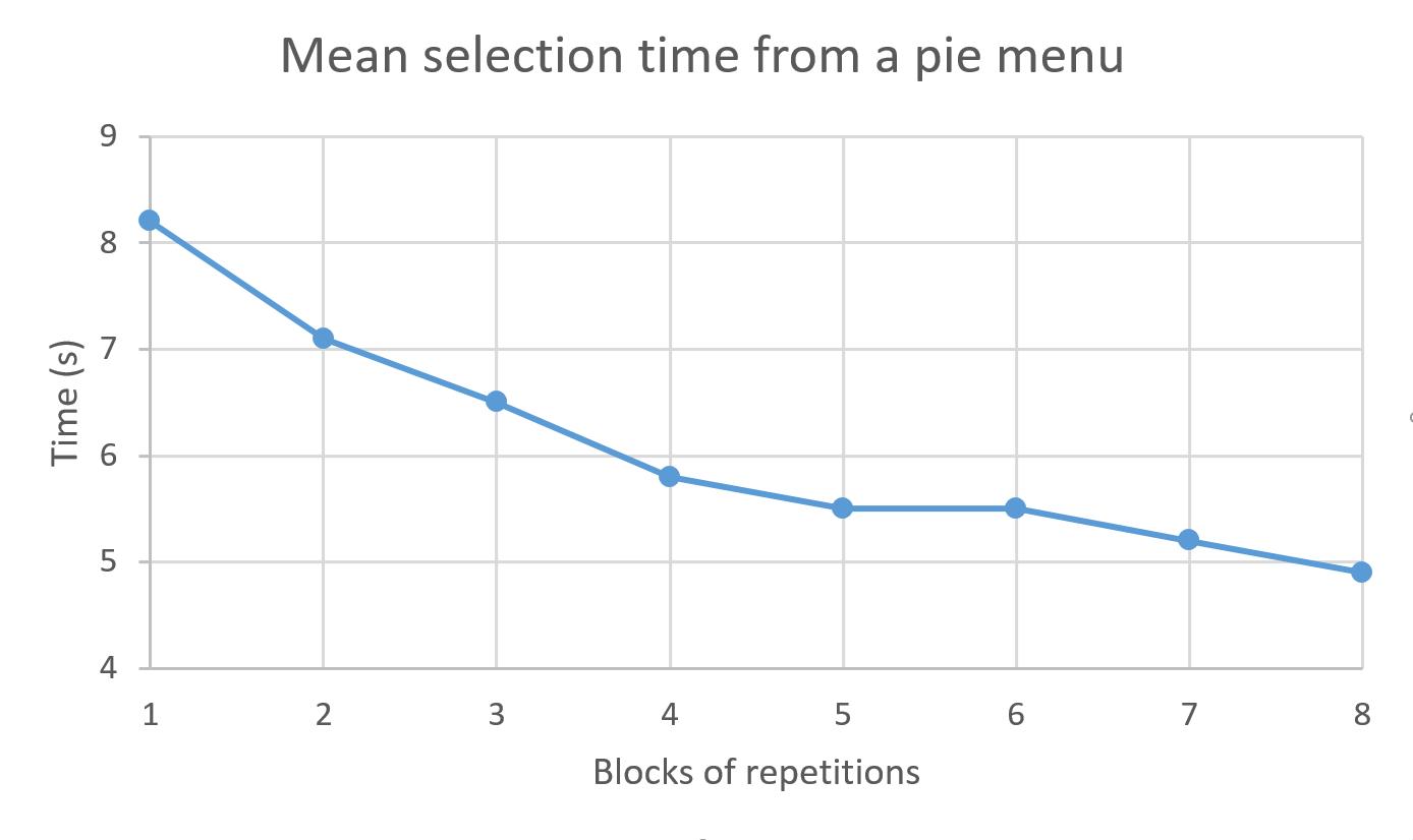 El gráfico muestra la relación entre la cantidad de tiempo que requiere una tarea a medida que se repite, mostrando una curva de aprendizaje del usuario