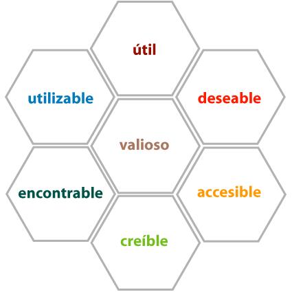 La imagen muestra un grupo de 7 hexágonos que conforman un panel, el que nos permite analizar las experiencias de los usuarios