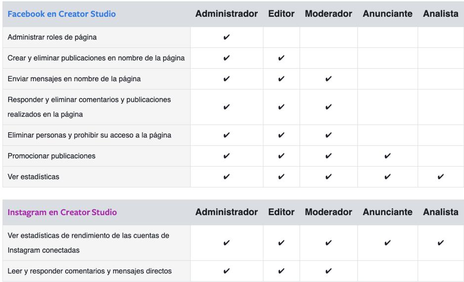 Opciones de administración de contenido que permite Facebook e Instagram a través de Creator Studio.