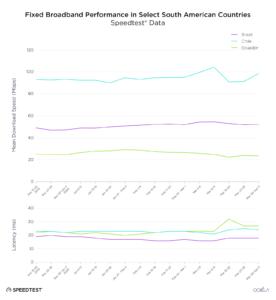 tasas consumo internet