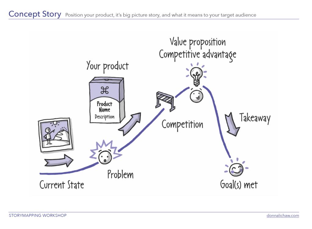 Análisis de Donna Lichaw sobre la Historia del Concepto en el Viaje del usuario.