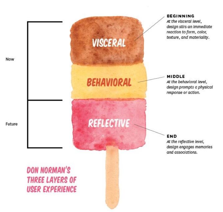 Three layers of User Experience de Jennifer Tobias. Es una paleta que representa cada uno de los niveles del diseño emocional.