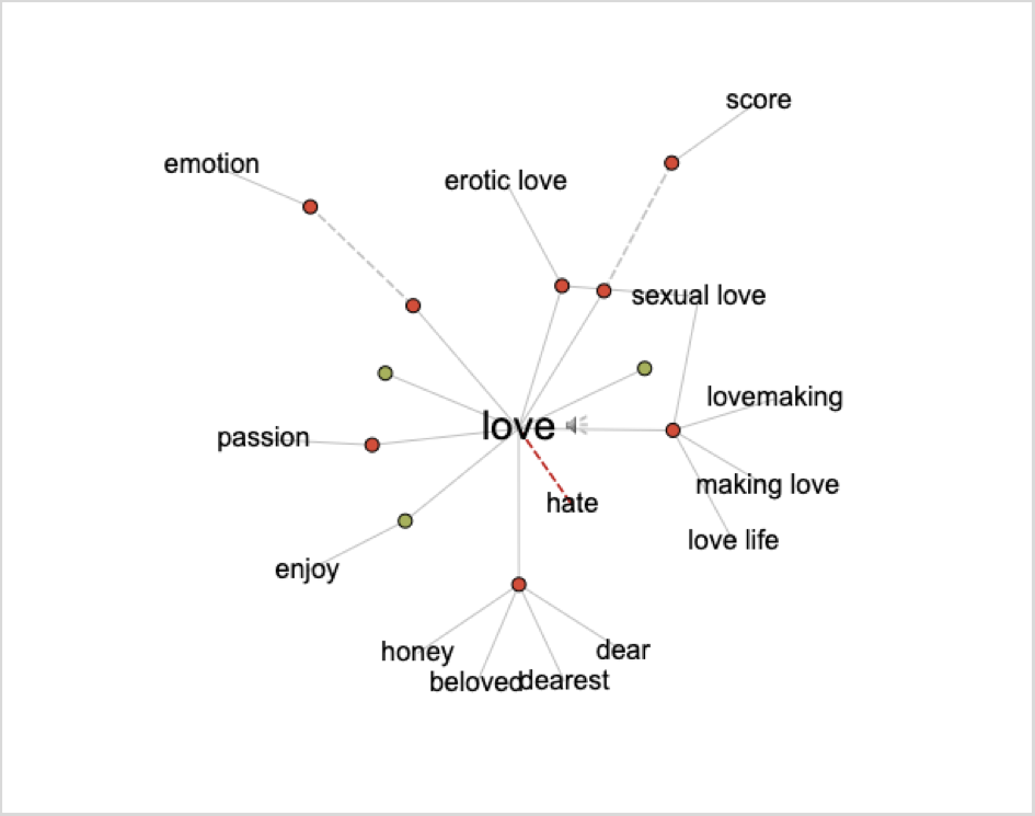 """La palabra """"Love"""" en la búsqueda del Visual Thesaurus en Blog IDA."""