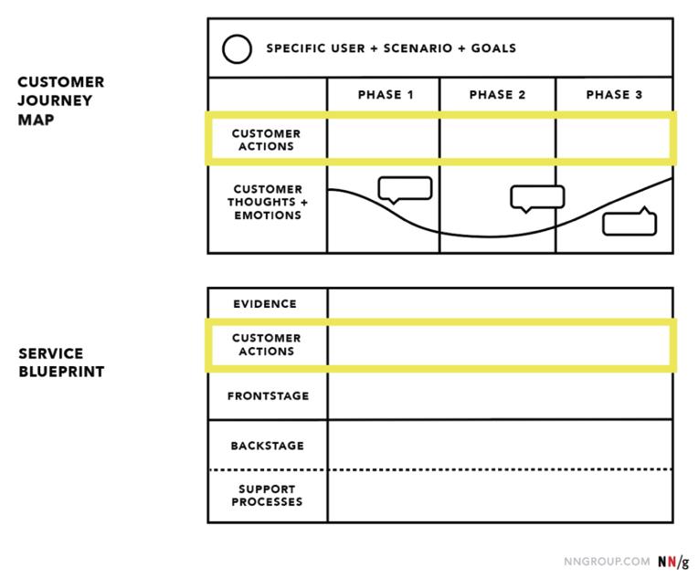 Diferencia entre Customer Journey Map y Blue Print.