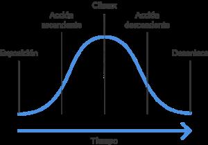 Representación del arco narrativo en la curva de Gustav Freytag, Blog IDA.