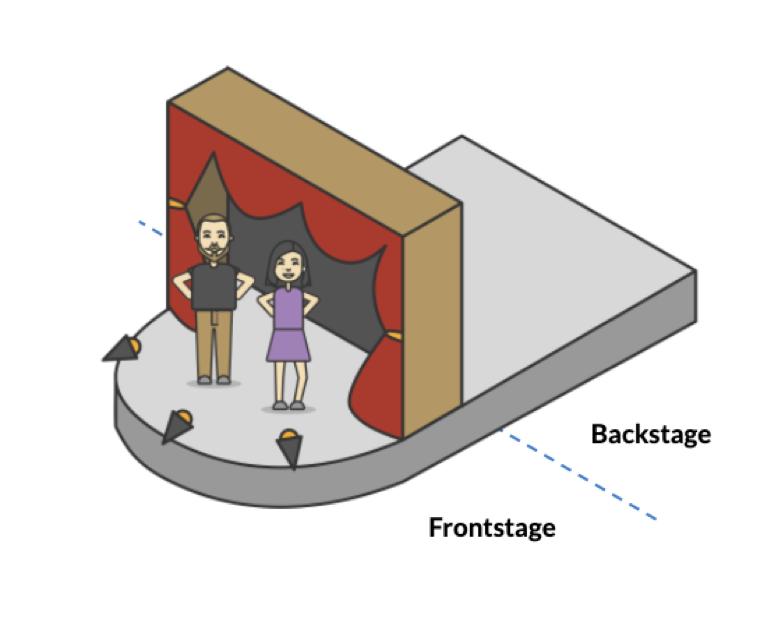 Frontstage y Backstage en el diseño de servicios.