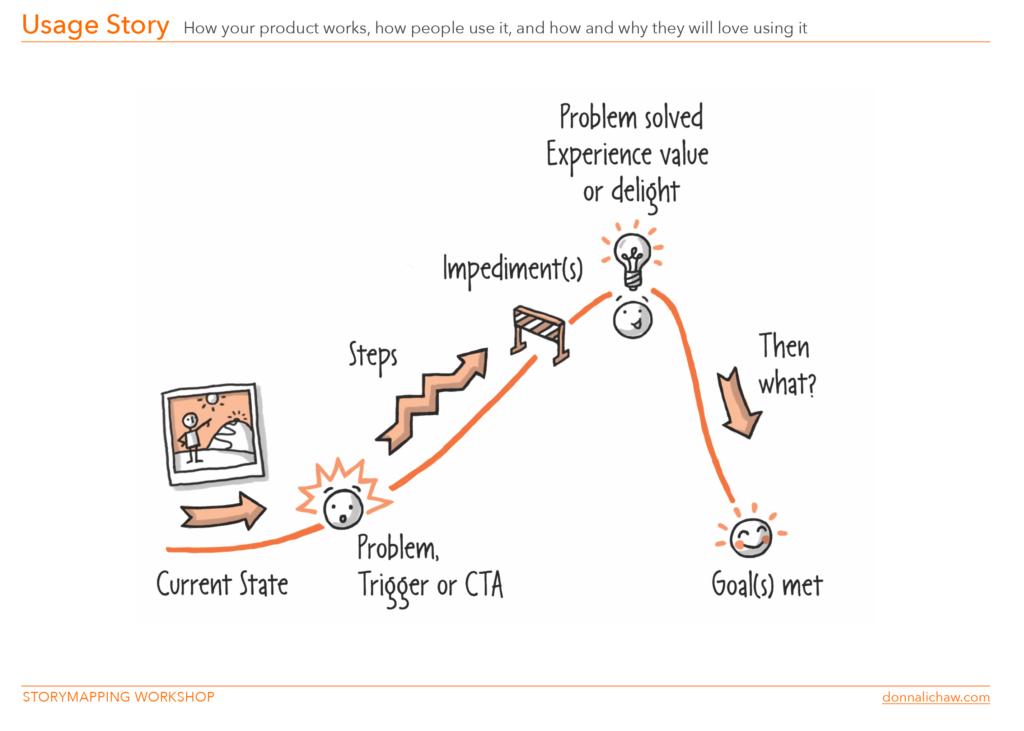 ilustración de la Historia de Uso por Donna Lichaw en Blog IDA.