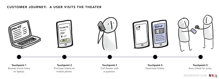 Customer Jpunery: A user visits the theather por NN Group.